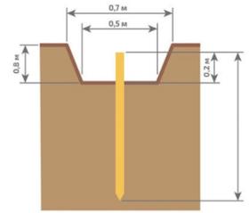 Схема приямка для заглубления стержней в составе комплекта заземления