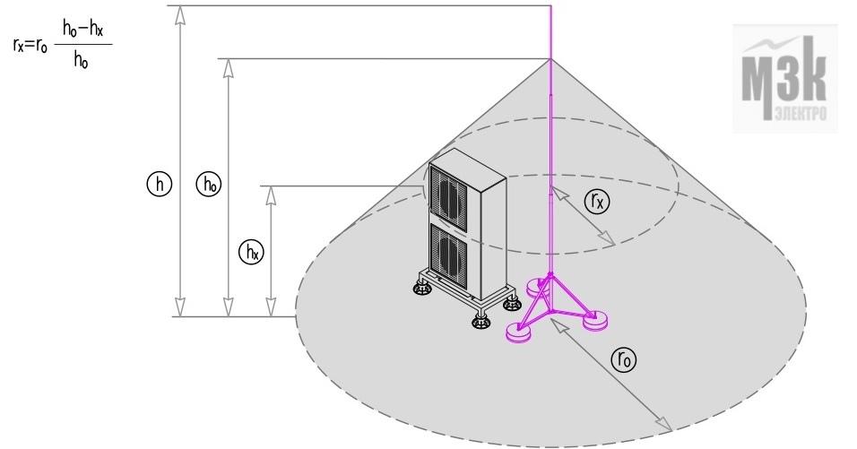 Конусообразная зона защиты одиночного стержневого молниеотвода