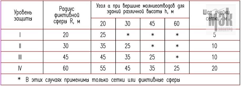 Значения угла защиты, радиуса фиктивной сферы и шаг ячейки сетки в зависимости от уровня молниезащиты