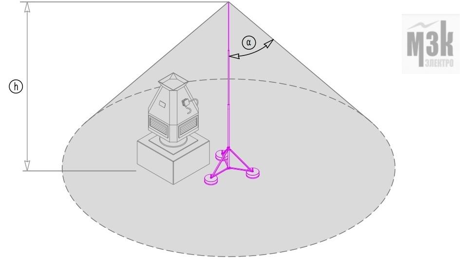 Высота молниеприемника и угол защиты