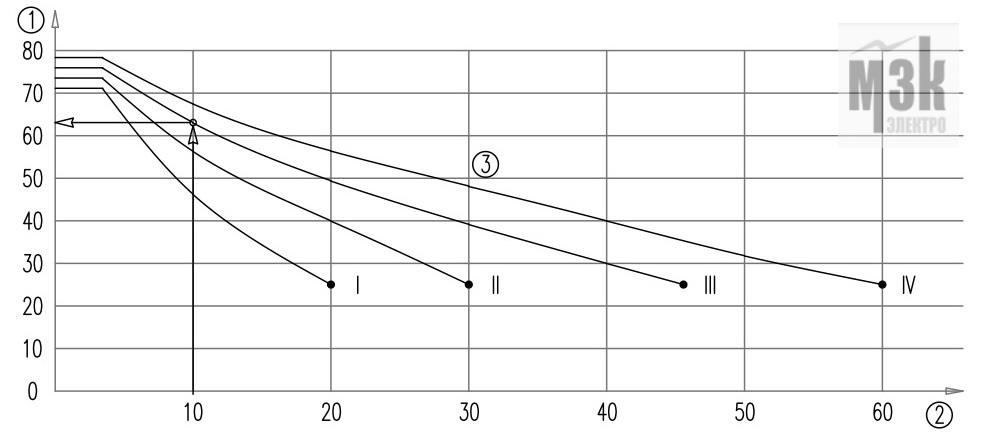Зависимость значения защитного угла от класса молниезащиты