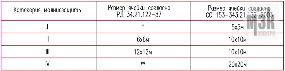 Шаг ячейки по нормативам РД 34.21.122-87 и СО 153-343.21.122-2003
