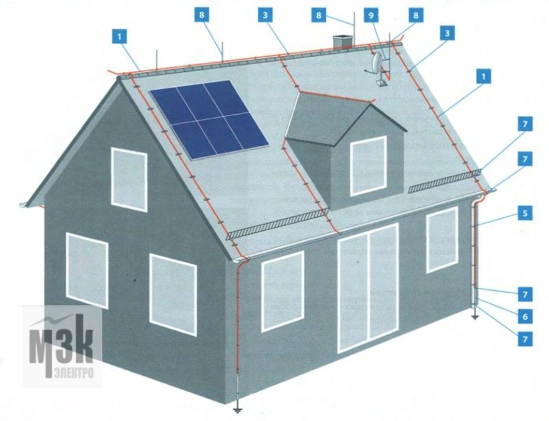Пример конструкции молниеотвода для частного дома