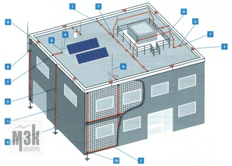 Пример конструкции молниеотвода для промышленного здания