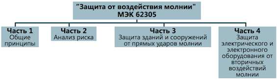 Стандарты по молниезащите IEC (МЭК) и связь между ними