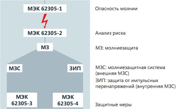 Структура стандартов по молниезащзите МЭК 62305